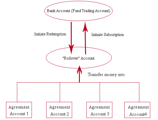 rollover account services home icbc china